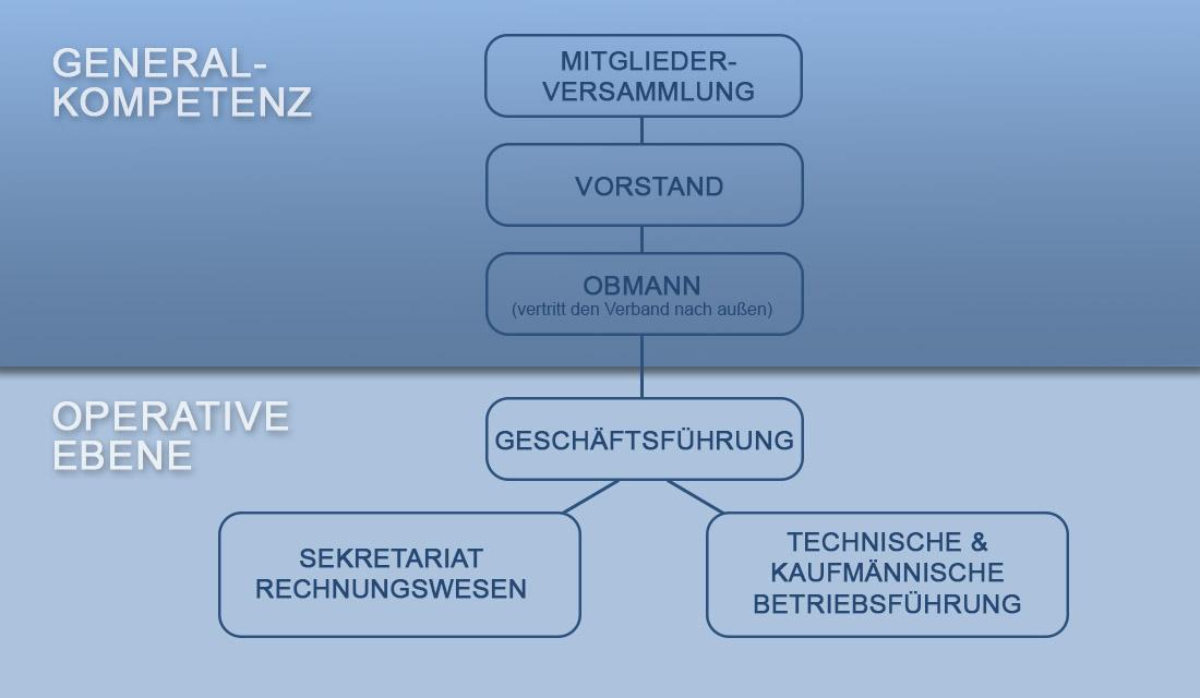 Organigramm des Wasserverbands